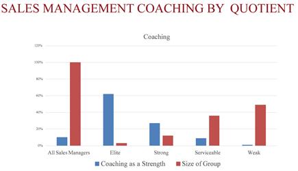 Coaching Quotient